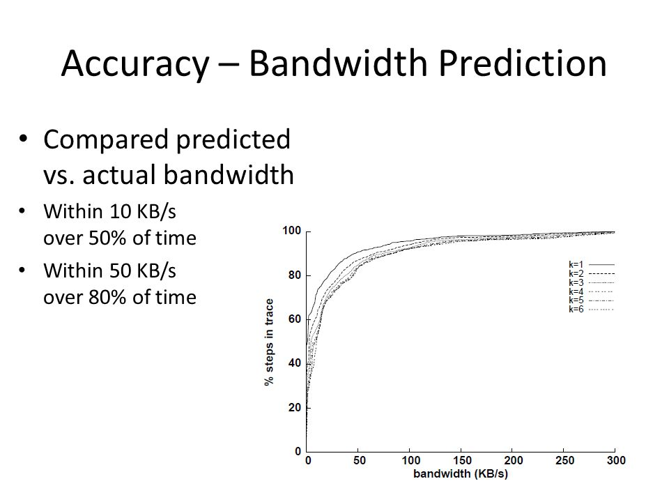 Accuracy – Bandwidth Prediction Compared predicted vs. actual bandwidth Within 10 KB/s over 50% of time Within 50 KB/s over 80% of time