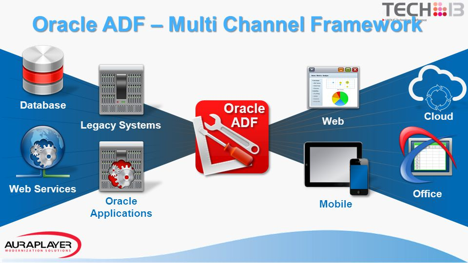Oracle ADF – Multi Channel Framework Oracle ADF Oracle ADF Database Web Services Cloud Web Mobile Office Legacy Systems Oracle Applications
