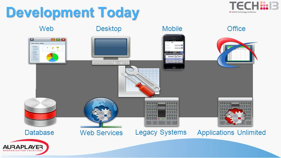 Development Today WebDesktopMobileOffice Database Web Services Legacy Systems Applications Unlimited