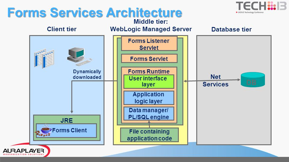 Forms Services Architecture JRE Application logic layer Data manager/ PL/SQL engine User interface layer Forms Listener Servlet Forms Servlet Forms Ru