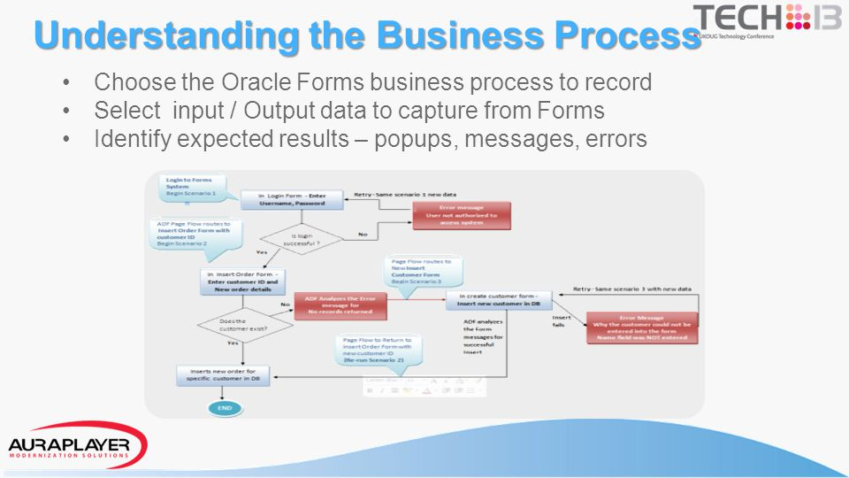 Choose the Oracle Forms business process to record Select input / Output data to capture from Forms Identify expected results – popups, messages, erro