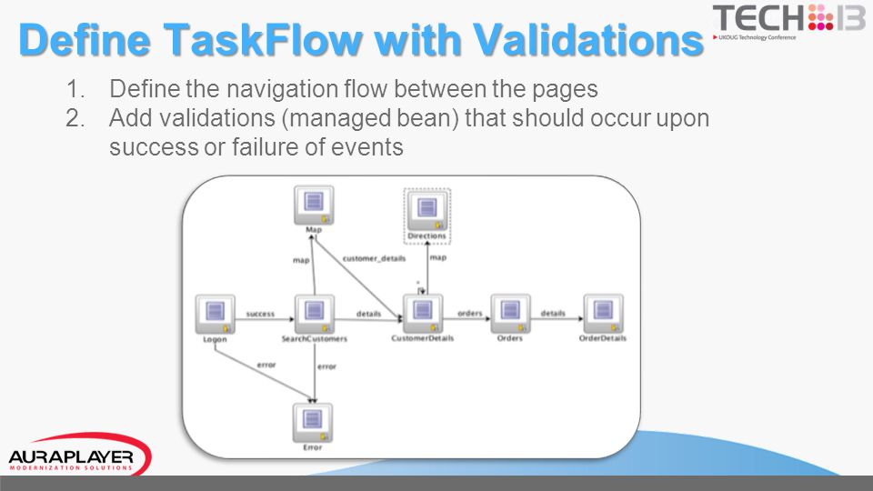 Define TaskFlow with Validations 1. Define the navigation flow between the pages 2. Add validations (managed bean) that should occur upon success or f