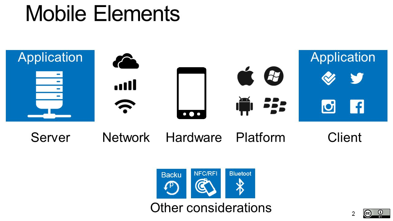 2 Bluetoot h NFC/RFI D Backu p Mobile Elements ClientPlatformHardwareNetworkServer Application 2 Other considerations
