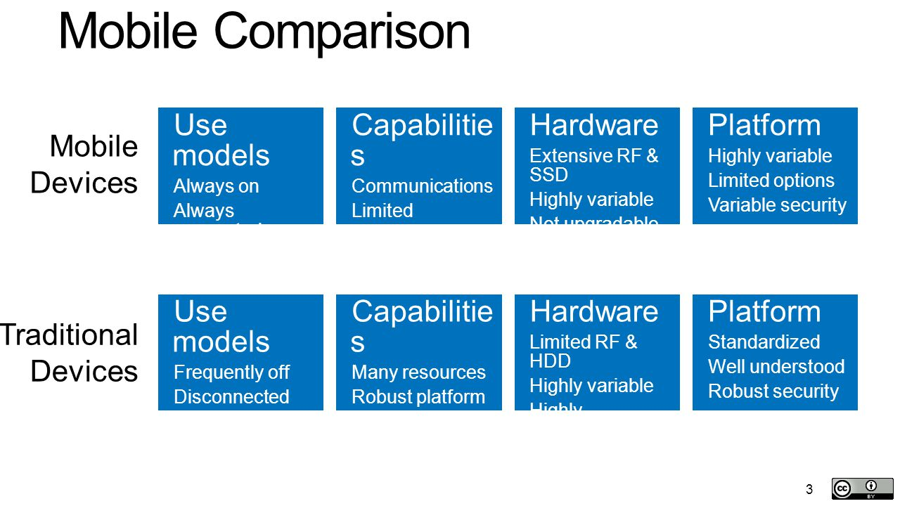 3 Mobile Comparison Use models Always on Always connected Omnipresent Capabilitie s Communications Limited resources Highly variable Hardware Extensive RF & SSD Highly variable Not upgradable Platform Highly variable Limited options Variable security Mobile Devices Use models Frequently off Disconnected Location-bound Capabilitie s Many resources Robust platform Well documented Hardware Limited RF & HDD Highly variable Highly upgradable Platform Standardized Well understood Robust security Traditional Devices 3