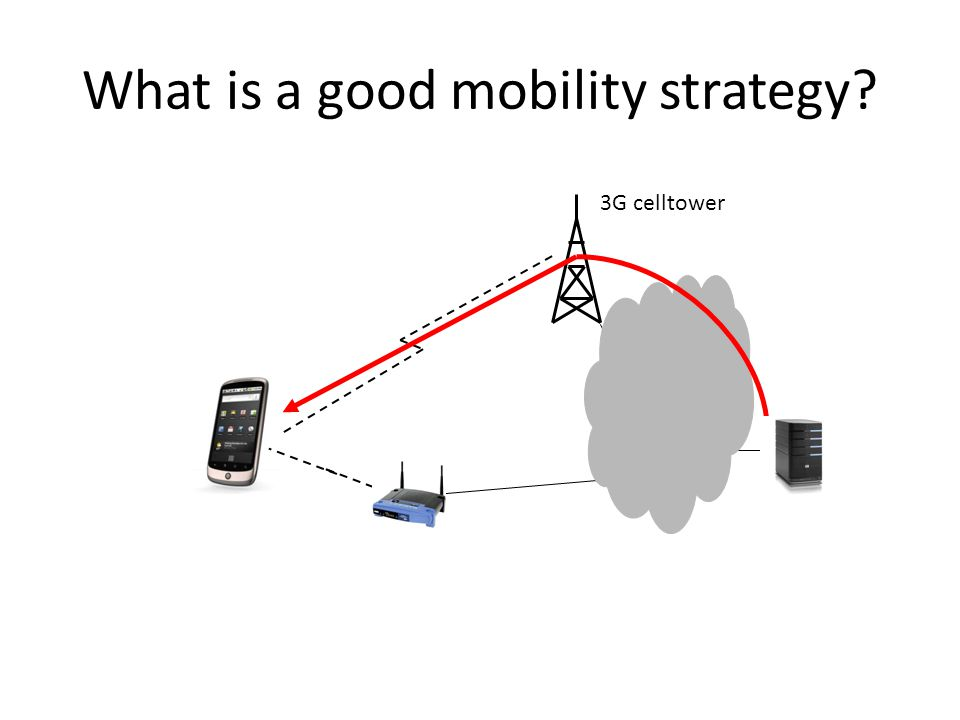 MPTCP Mobile Architecture 3G celltower STATE A CWND Snd.SEQNO Rcv.SEQNO … STATE B CWND Snd.SEQNO Rcv.SEQNO … DATA SEQ A DSEQ: 1