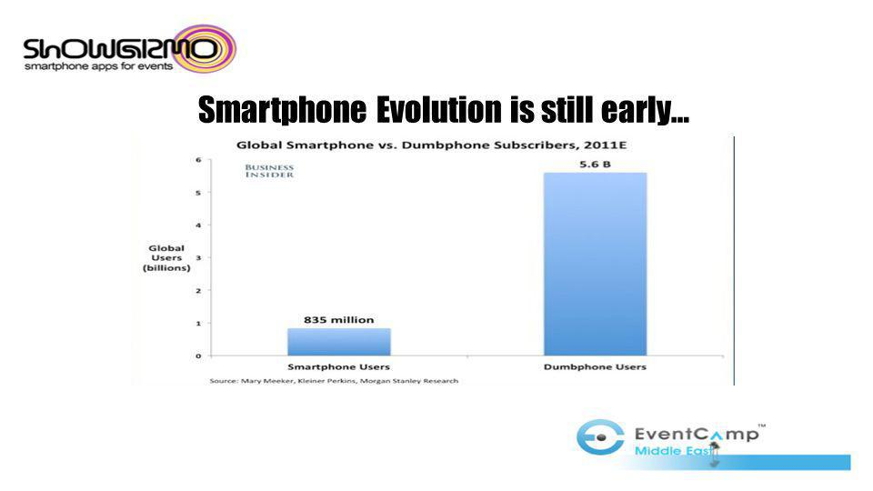Smartphone Evolution is still early…
