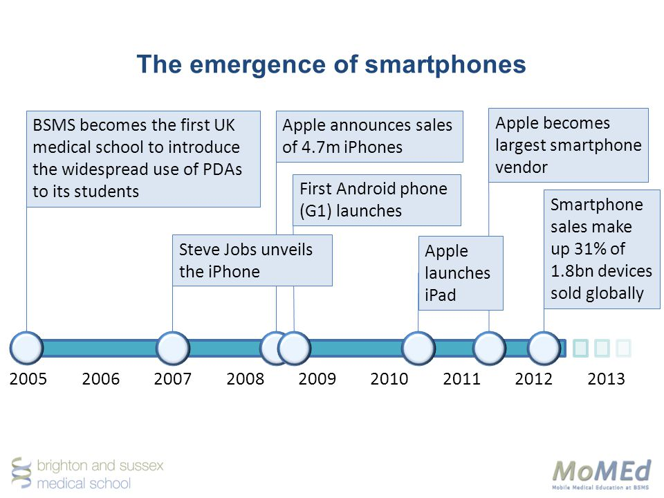 The emergence of smartphones 200520062007200820092010201120122013 BSMS becomes the first UK medical school to introduce the widespread use of PDAs to its students Apple announces sales of 4.7m iPhones First Android phone (G1) launches Apple becomes largest smartphone vendor Smartphone sales make up 31% of 1.8bn devices sold globally Steve Jobs unveils the iPhone Apple launches iPad