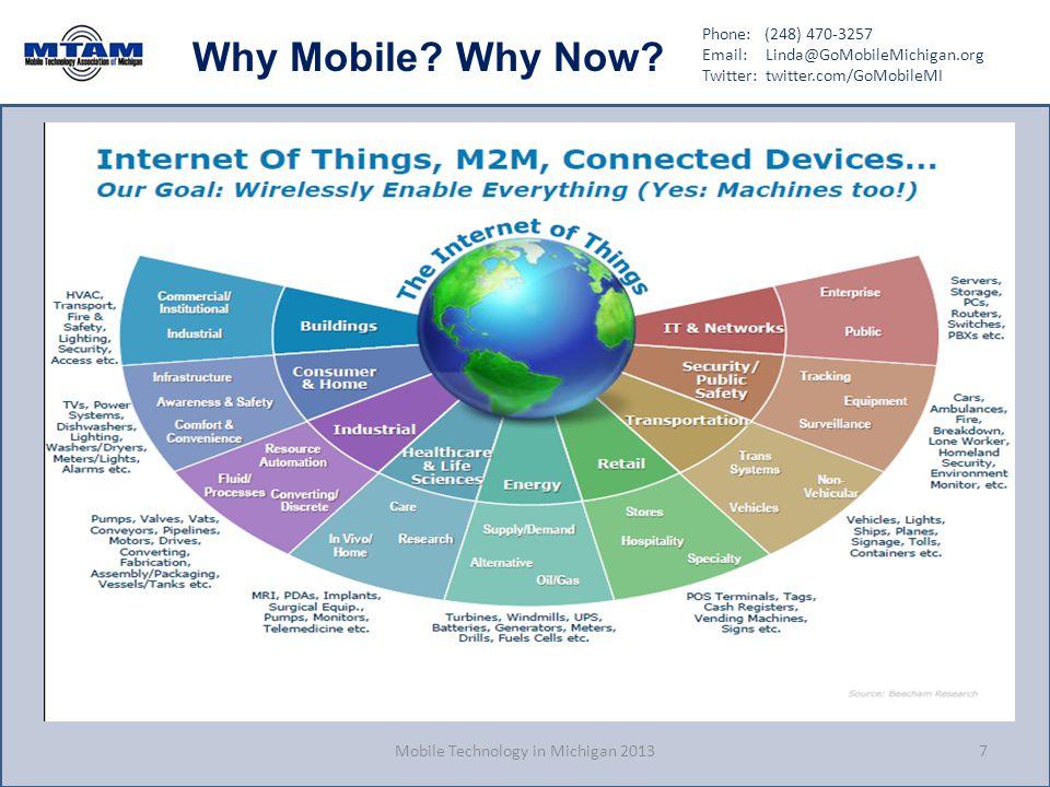 Phone: (248) 470-3257 Email: Linda@GoMobileMichigan.org Twitter: twitter.com/GoMobileMI Why Mobile? Why Now? Mobile Technology in Michigan 20137