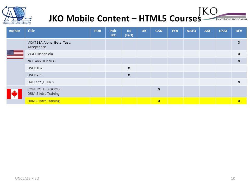 JKO Mobile Content – HTML5 Courses UNCLASSIFIED10 AuthorTitlePUBPub- JKO US (JKO) UKCANPOLNATOADLUSAFDEV VCAT SEA Alpha, Beta, Test, Acceptance X VCAT HispaniolaX NCE APPLIED NEG X USFK TDYX USFK PCSX DAU ACQ ETHICSX CONTROLLED GOODS DRMIS Intro Training X XX