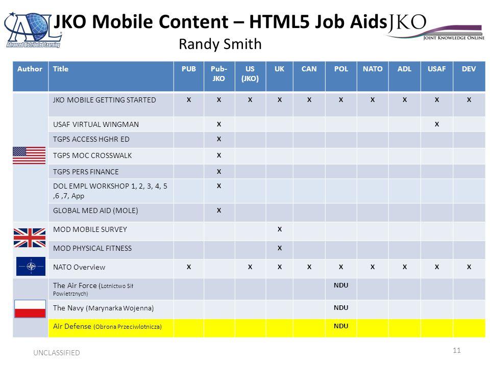 JKO Mobile Content – HTML5 Job Aids Randy Smith UNCLASSIFIED 11 AuthorTitlePUBPub- JKO US (JKO) UKCANPOLNATOADLUSAFDEV JKO MOBILE GETTING STARTED XXXXXXXXXX USAF VIRTUAL WINGMAN XX TGPS ACCESS HGHR ED X TGPS MOC CROSSWALK X TGPS PERS FINANCE X DOL EMPL WORKSHOP 1, 2, 3, 4, 5,6,7, App X GLOBAL MED AID (MOLE) X MOD MOBILE SURVEY X MOD PHYSICAL FITNESS X NATO Overview XXXXXXXXX The Air Force ( Lotnictwo Sił Powietrznych) NDU The Navy (Marynarka Wojenna) NDU Air Defense (Obrona Przeciwlotnicza) NDU