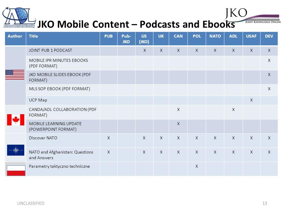 JKO Mobile Content – Podcasts and Ebooks Randy Smith UNCLASSIFIED13 AuthorTitlePUBPub- JKO US (JKO) UKCANPOLNATOADLUSAFDEV JOINT PUB 1 PODCAST XXXXXXXX MOBILE IPR MINUTES EBOOKS (PDF FORMAT) X JKO MOBILE SLIDES EBOOK (PDF FORMAT) X MLS SOP EBOOK (PDF FORMAT)X UCP MapX CANDA/ADL COLLABORATION (PDF FORMAT) XX MOBILE LEARNING UPDATE (POWERPOINT FORMAT) X Discover NATOXXXXXXXXX NATO and Afghanistan: Questions and Answers XXXXXXXXX Parametry taktyczno techniczneX
