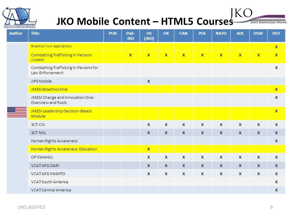 JKO Mobile Content – HTML5 Courses UNCLASSIFIED9 AuthorTitlePUBPub- JKO US (JKO) UKCANPOLNATOADLUSAFDEV Bioethics Two: Applications X Combatting Trafficking In Persons (Update) XXXXXXXXX Combatting Trafficking In Persons for Law Enforcement X JIPS MobileX JMESI Bioethics OneX JMESI Change and Innovation One: Overview and Tools X JMESI Leadership Decision-Based Module X 3CT CIVXXXXXXXX 3CT MILXXXXXXXX Human Rights AwarenessX Human Rights Awareness EducationX OP SWAHILIXXXXXXXX VCAT AFG DARIXXXXXXXX VCAT AFG PASHTOXXXXXXXX VCAT South AmericaX VCAT Central AmericaX