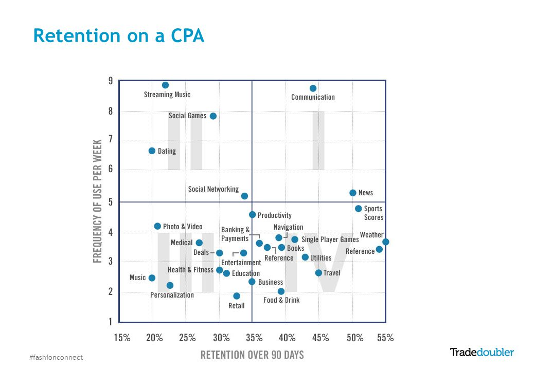 Retention on a CPA