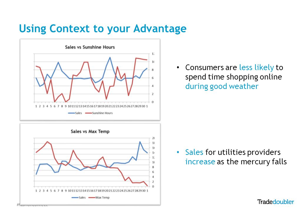 #fashionconnect Consumers are less likely to spend time shopping online during good weather Sales for utilities providers increase as the mercury falls Using Context to your Advantage