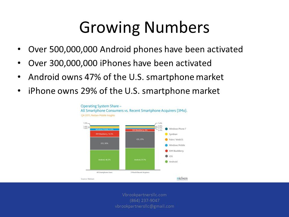Over 500,000,000 Android phones have been activated Over 300,000,000 iPhones have been activated Android owns 47% of the U.S.