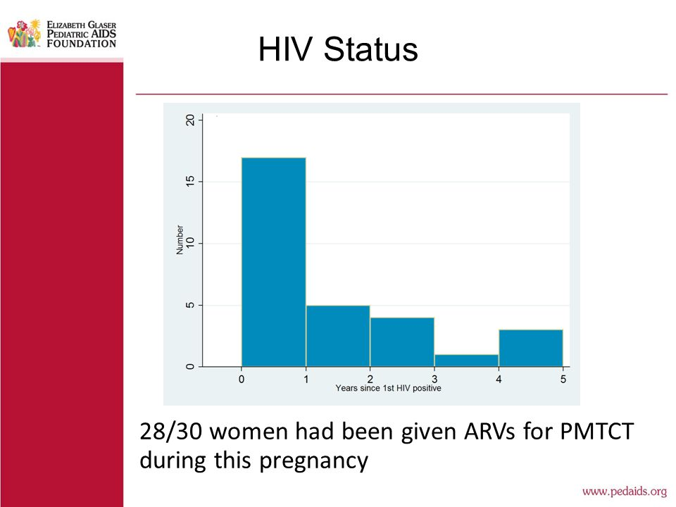 HIV Status 28/30 women had been given ARVs for PMTCT during this pregnancy
