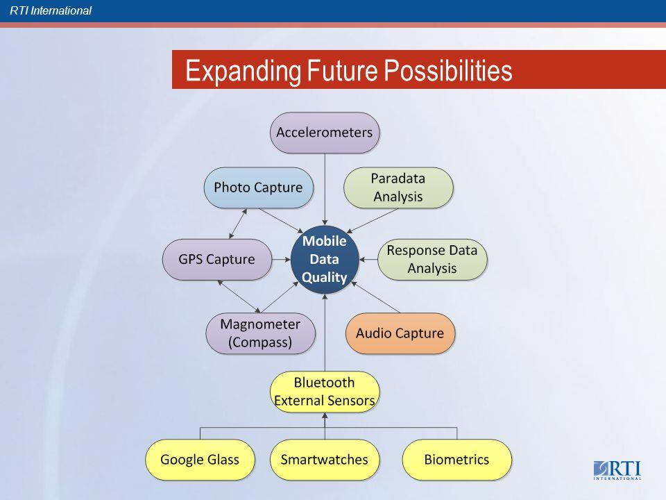 RTI International Expanding Future Possibilities