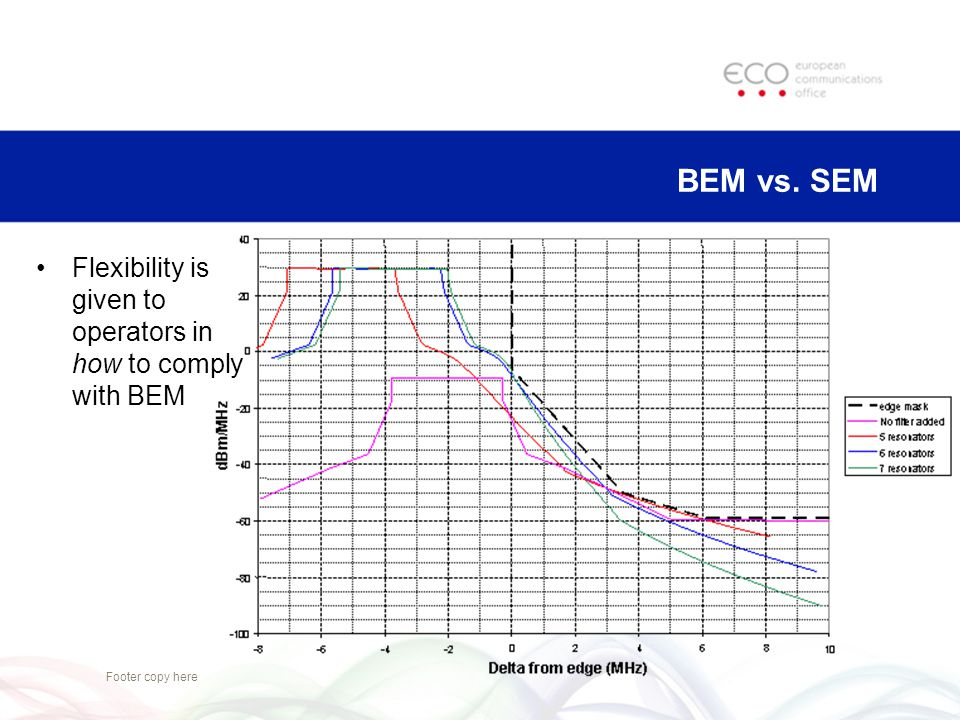 BEM vs. SEM Flexibility is given to operators in how to comply with BEM Footer copy here