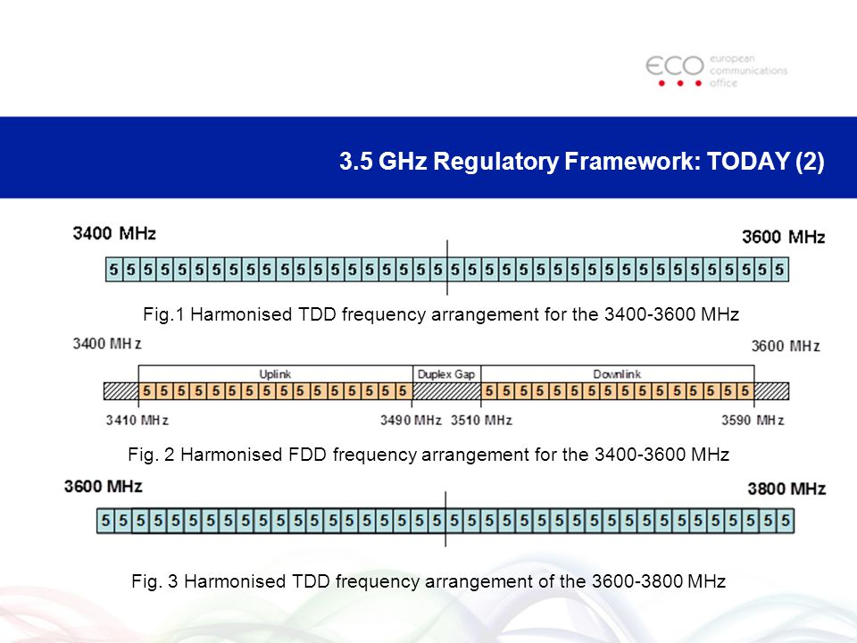3.5 GHz Regulatory Framework: TODAY (2) Fig.1 Harmonised TDD frequency arrangement for the MHz Fig.