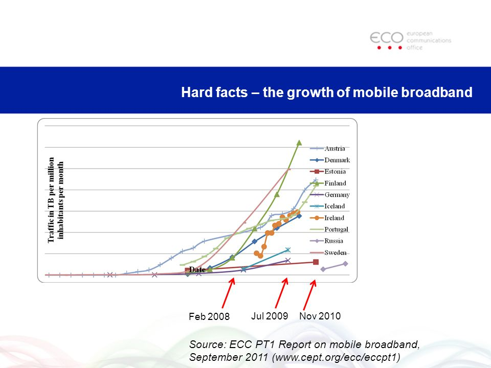 Hard facts – the growth of mobile broadband Jul 2009Nov 2010 Feb 2008 Source: ECC PT1 Report on mobile broadband, September 2011 (