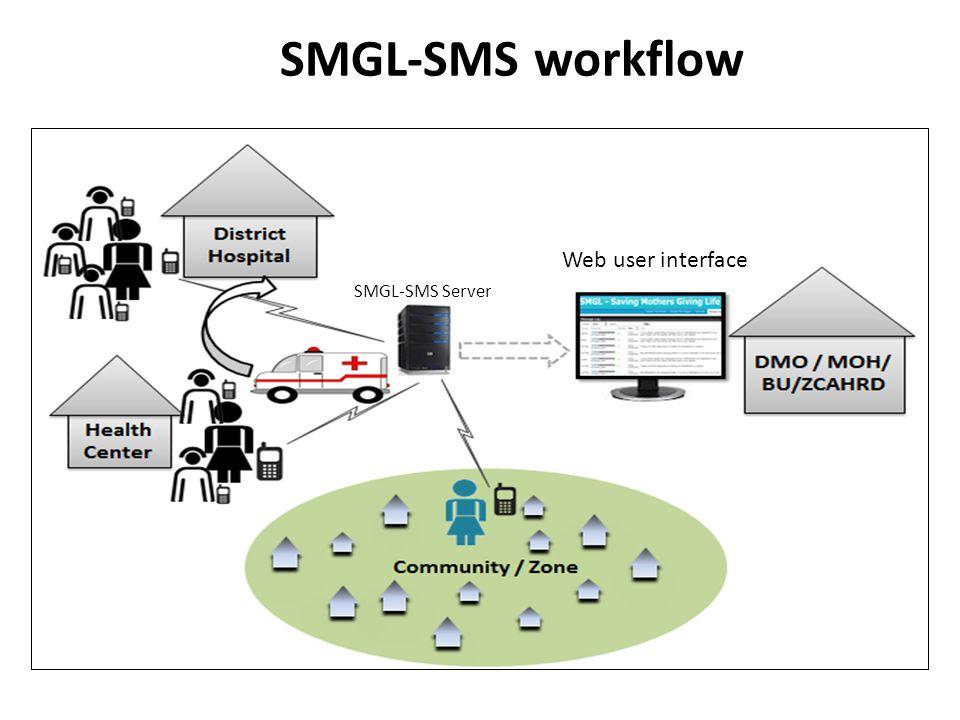 SMGL-SMS workflow Web user interface SMGL-SMS Server