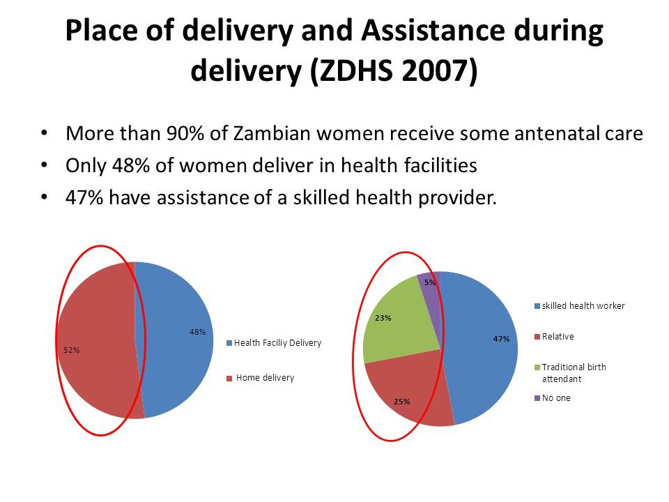 Maternal health inequalities ZDHS did not disaggregate MMR data below national level But MMR is worse in rural areas where access to health services is much poorer 83% of women giving birth in urban areas were assisted by skilled people, compared to 31.3% in rural areas (ZDHS 2007) Figure: Births Attended by Skilled Personnel by Province, Zambia (ZDHS 2007)