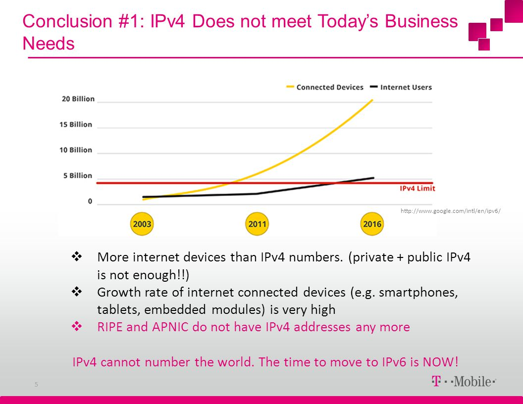 Conclusion #1: IPv4 Does not meet Todays Business Needs 5 http://www.google.com/intl/en/ipv6/ More internet devices than IPv4 numbers. (private + publ