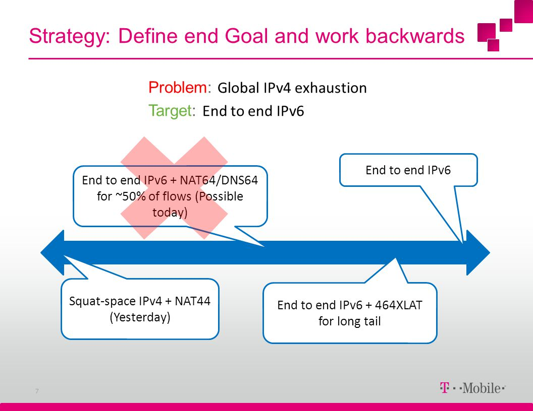 Strategy: Define end Goal and work backwards 7 End to end IPv6 End to end IPv6 + 464XLAT for long tail End to end IPv6 + NAT64/DNS64 for ~50% of flows