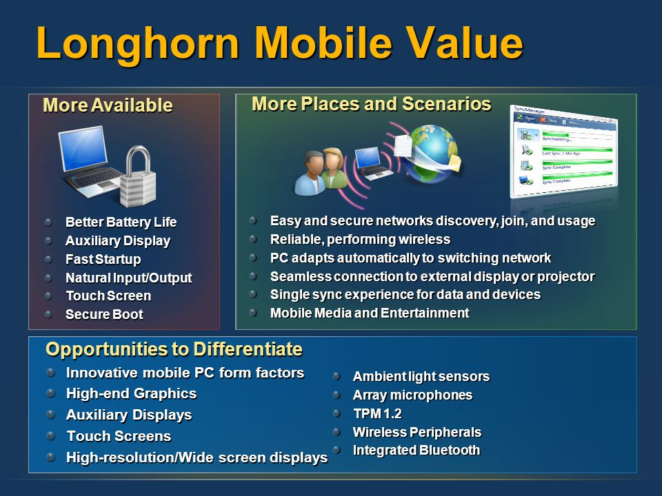 Longhorn Mobile Value Opportunities to Differentiate Innovative mobile PC form factors High-end Graphics Auxiliary Displays Touch Screens High-resolution/Wide screen displays More Available Better Battery Life Auxiliary Display Fast Startup Natural Input/Output Touch Screen Secure Boot More Places and Scenarios Easy and secure networks discovery, join, and usage Reliable, performing wireless PC adapts automatically to switching network Seamless connection to external display or projector Single sync experience for data and devices Mobile Media and Entertainment Ambient light sensors Array microphones TPM 1.2 Wireless Peripherals Integrated Bluetooth