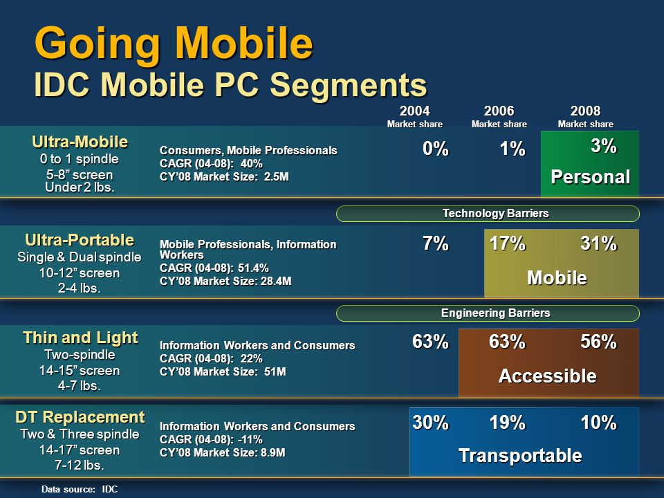 Technology Barriers Engineering Barriers Going Mobile IDC Mobile PC Segments Data source: IDC DT Replacement Two & Three spindle 14-17 screen 7-12 lbs.