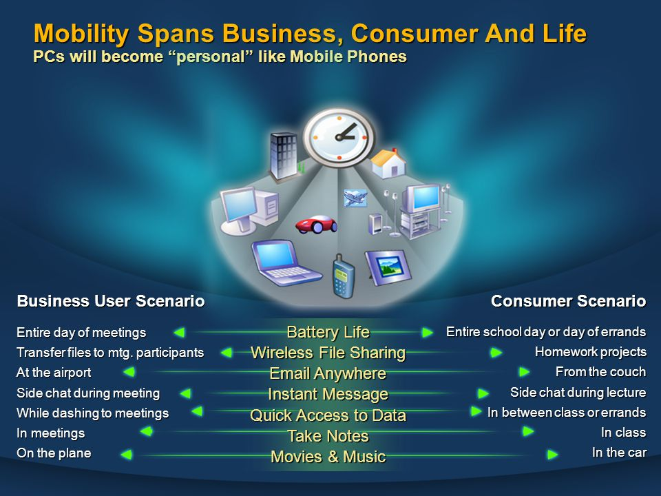 Mobility Spans Business, Consumer And Life PCs will become personal like Mobile Phones Battery Life Wireless File Sharing Email Anywhere Instant Message Quick Access to Data Take Notes Movies & Music Business User Scenario Consumer Scenario Entire school day or day of errands Homework projects From the couch Side chat during lecture In between class or errands In class In the car Entire day of meetings Transfer files to mtg.