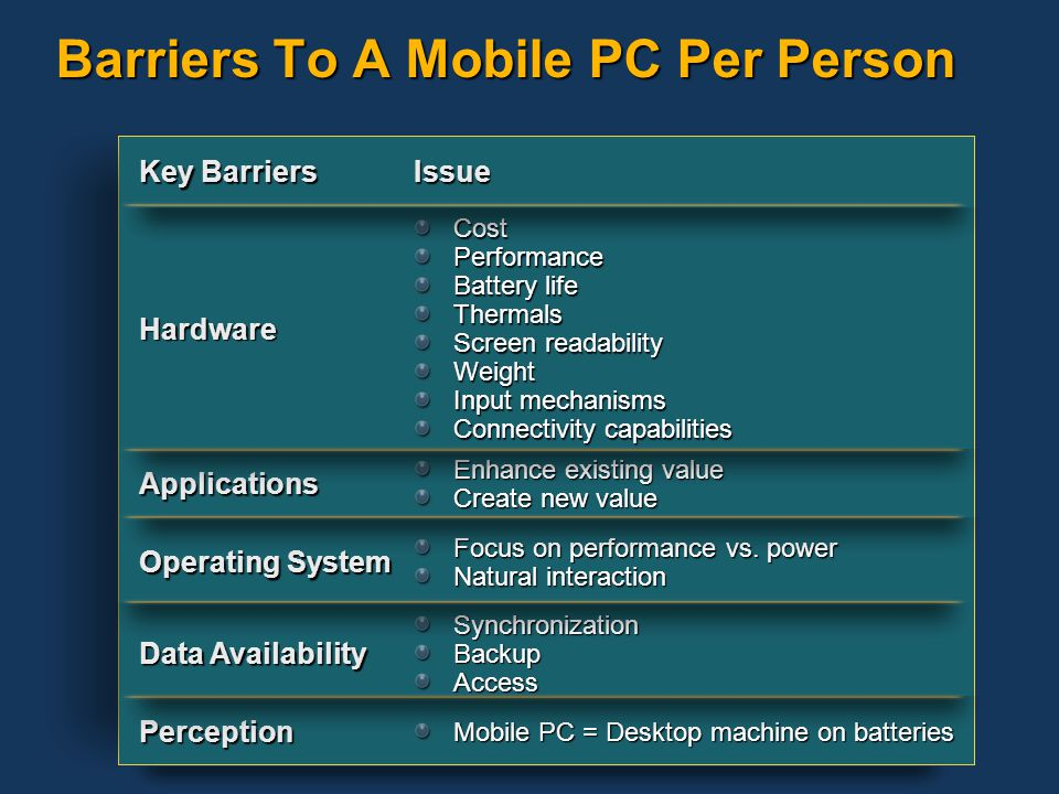 Goals Mobile PC Gets Personal MobilePC-Per-Person >100M PCs Ultra-Mobile Longhorn+ MainstreamMobility Ultra-Portable Longhorn Tablet as a Feature Thin and Light Tablet PC 2005 Evolution Of the PC V1Tablets XP Tablet PC Ed.