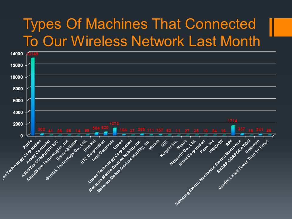 Types Of Machines That Connected To Our Wireless Network Last Month