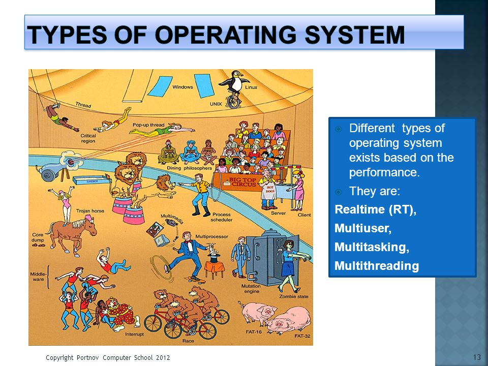 Copyright Portnov Computer School 2012 13 Different types of operating system exists based on the performance. They are: Realtime (RT), Multiuser, Mul
