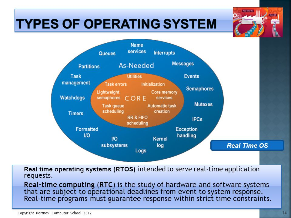 Copyright Portnov Computer School 2012 14 Real time operating systems (RTOS) intended to serve real-time application requests. Real-time computing (RT