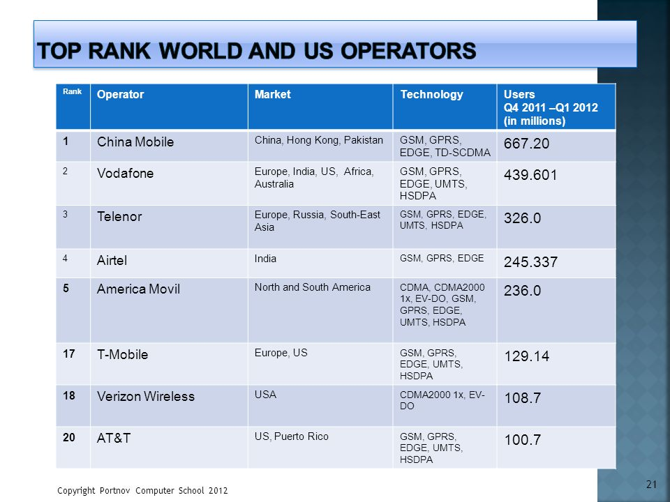 Rank OperatorMarketTechnologyUsers Q4 2011 –Q1 2012 (in millions) 1 China Mobile China, Hong Kong, PakistanGSM, GPRS, EDGE, TD-SCDMA 667.20 2 Vodafone