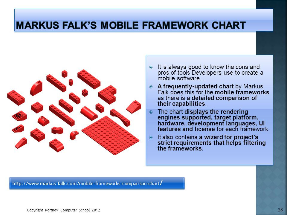 Copyright Portnov Computer School 2012 28 http://www.markus-falk.com/mobile-frameworks-comparison-chart / It is always good to know the cons and pros
