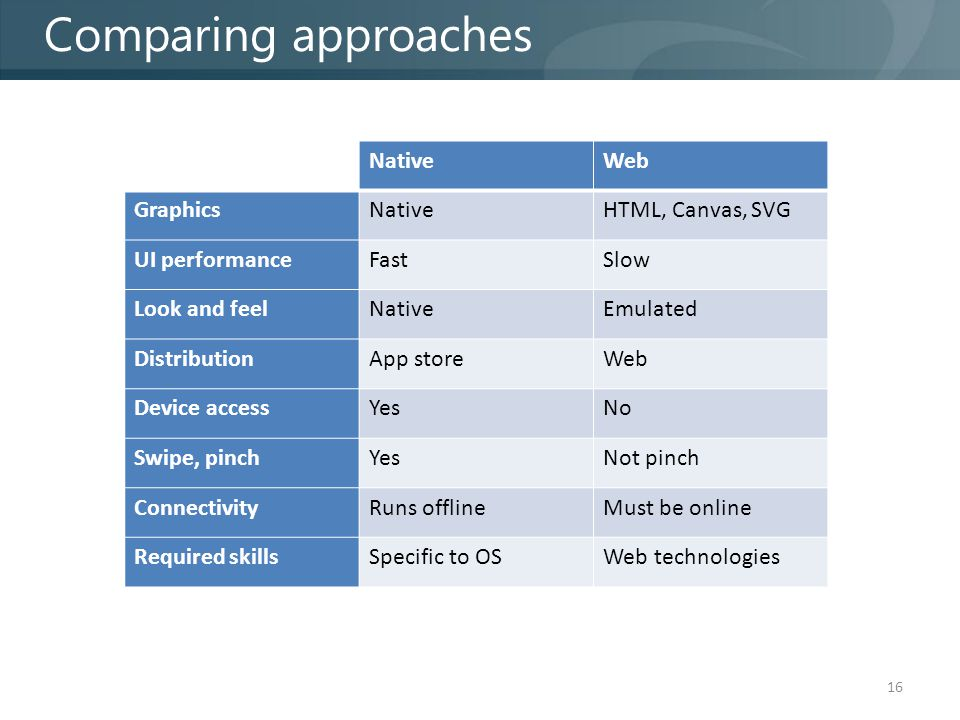 16 Comparing approaches NativeWeb GraphicsNativeHTML, Canvas, SVG UI performanceFastSlow Look and feelNativeEmulated DistributionApp storeWeb Device accessYesNo Swipe, pinchYesNot pinch ConnectivityRuns offlineMust be online Required skillsSpecific to OSWeb technologies