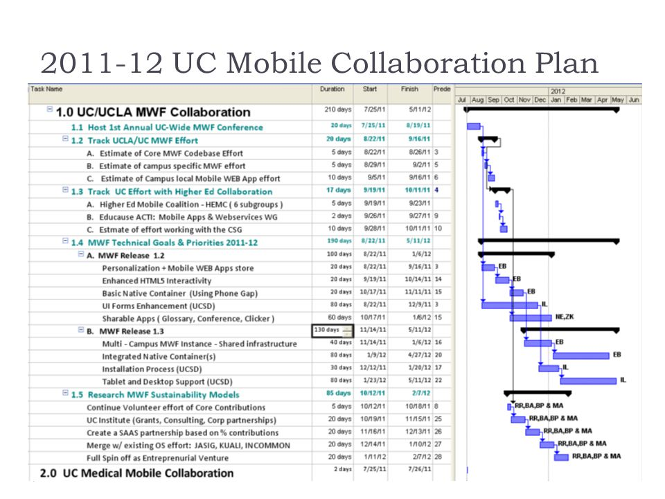1.0 UC/UCLA MWF Collaboration 1.1 Host 1st Annual UC-Wide MWF Conference 1.2 Track UCLA/UC MWF Effort A.