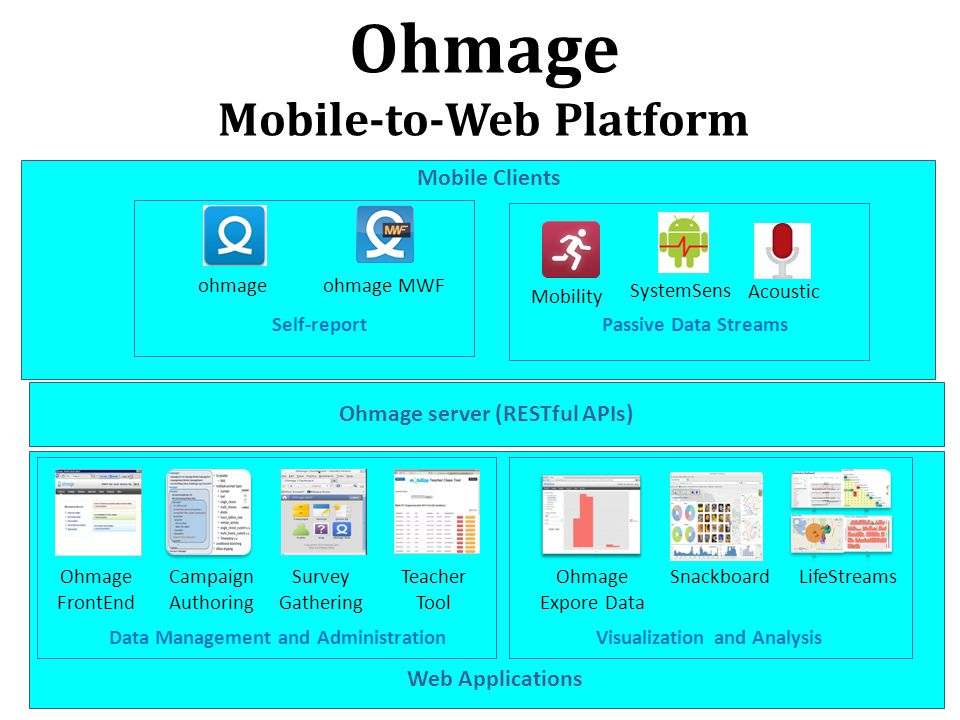 Ohmage Mobile-to-Web Platform Ohmage server (RESTful APIs) Ohmage FrontEnd Mobility SystemSens Acoustic LifeStreamsCampaign Authoring Snackboard ohmage ohmage MWF Ohmage Expore Data Self-reportPassive Data Streams Survey Gathering Visualization and AnalysisData Management and Administration Mobile Clients Web Applications Teacher Tool