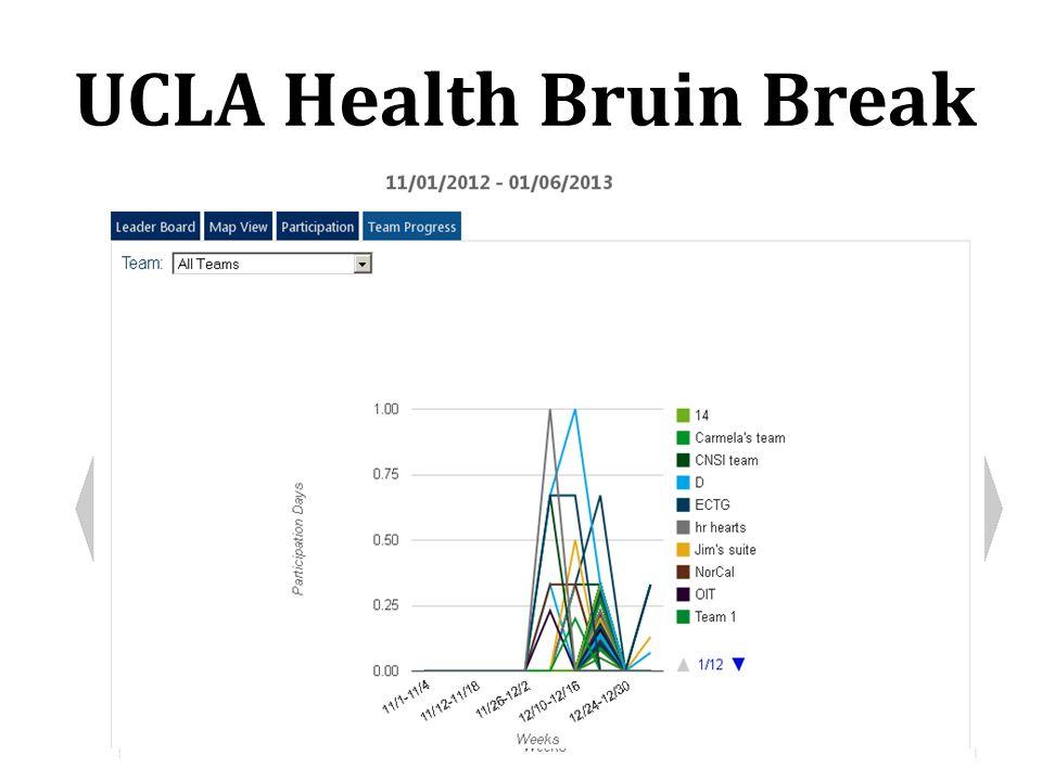 UCLA Health Bruin Break