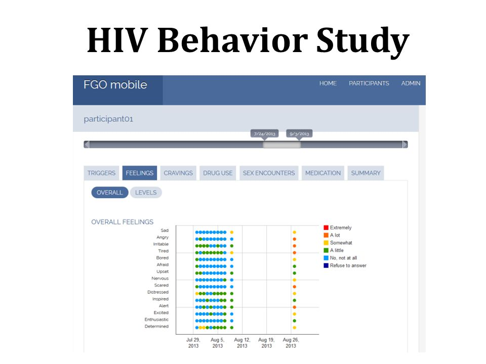 HIV Behavior Study