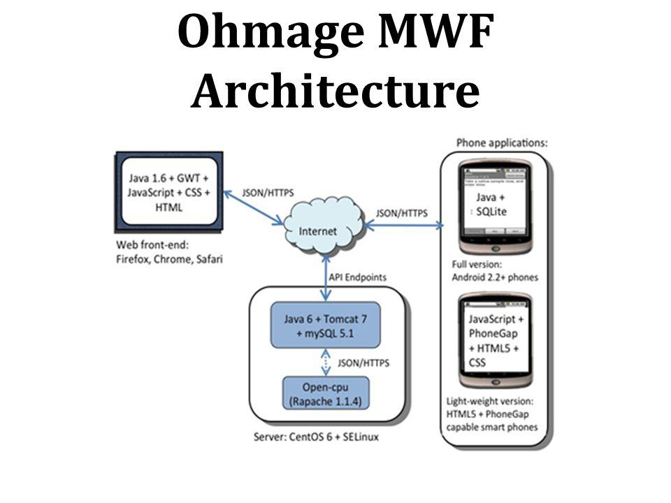 Ohmage MWF Architecture