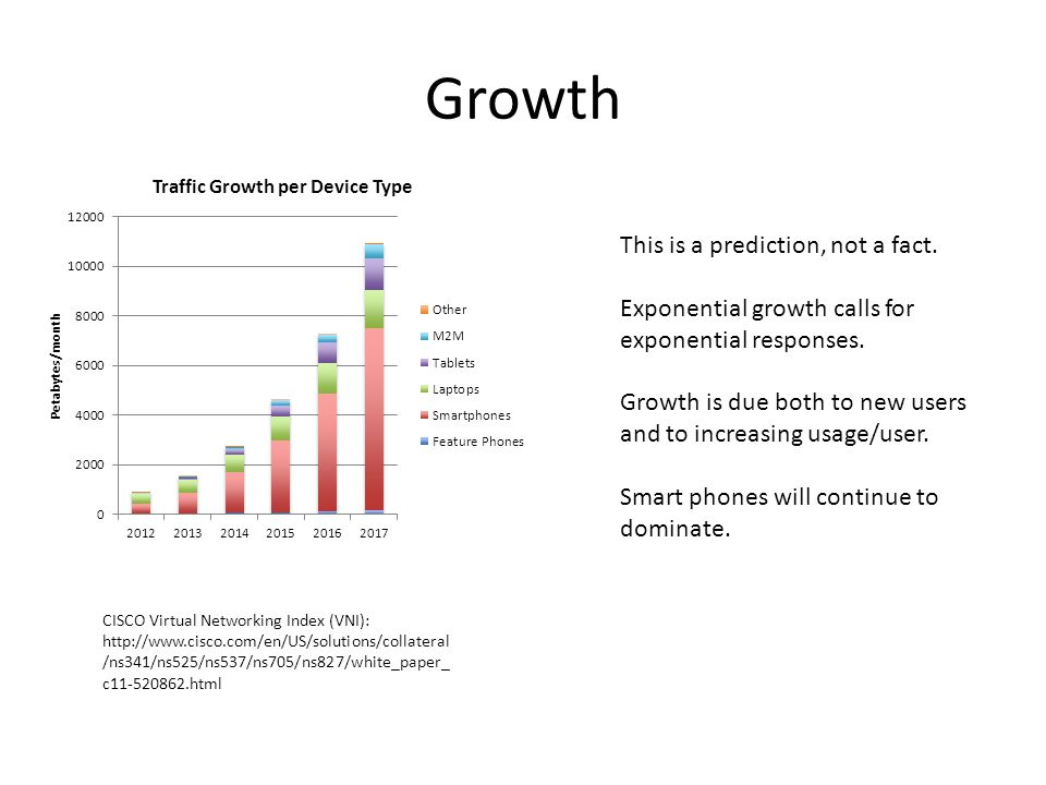 Growth This is a prediction, not a fact. Exponential growth calls for exponential responses.