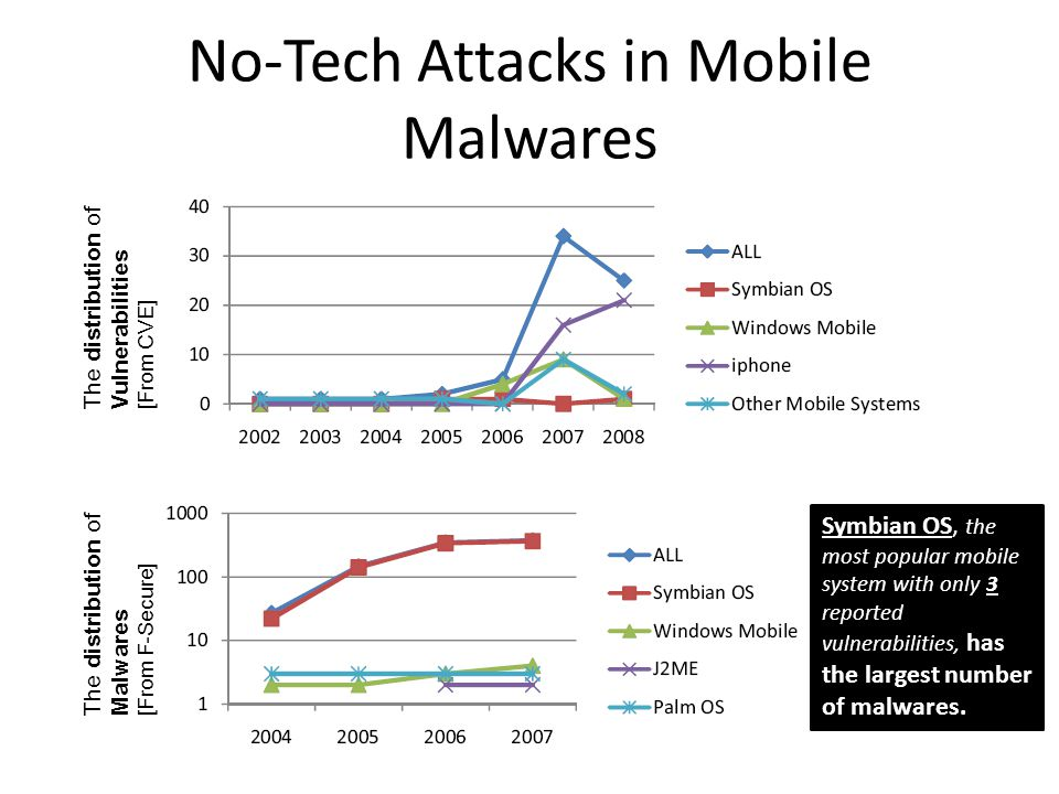 No-Tech Attacks in Mobile Malwares The distribution of Vulnerabilities[From CVE] The distribution of Malwares[From F-Secure] Symbian OS, the most popular mobile system with only 3 reported vulnerabilities, has the largest number of malwares.