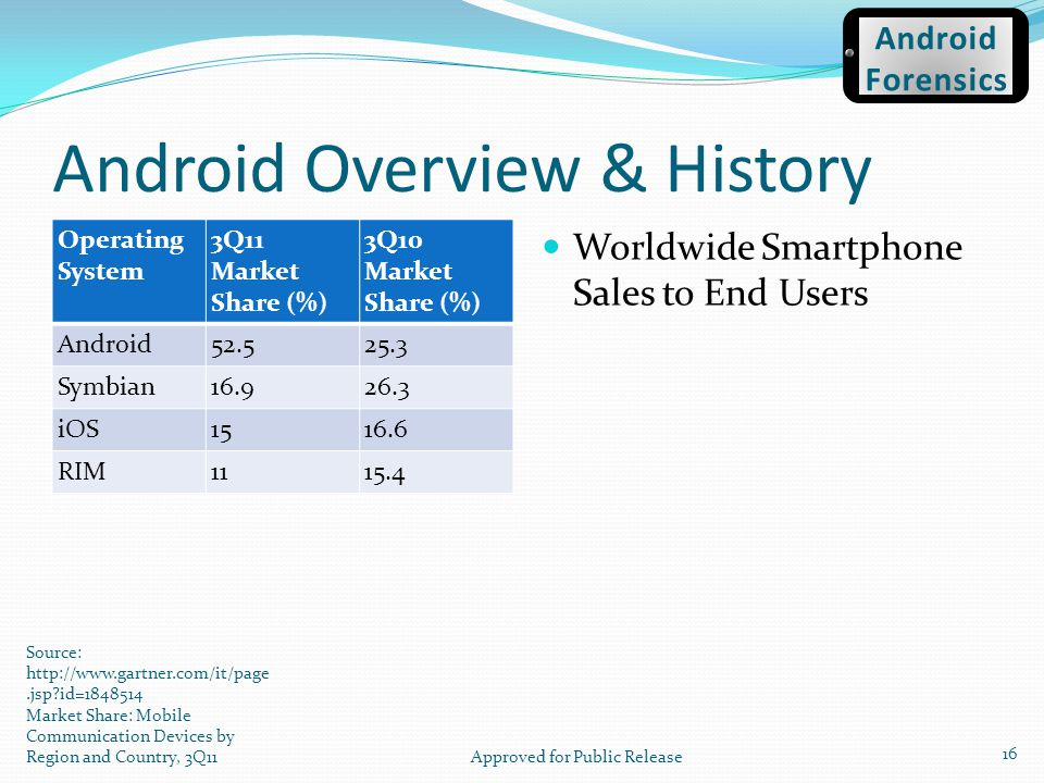 Android Overview & History Operating System 3Q11 Market Share (%) 3Q10 Market Share (%) Android52.525.3 Symbian16.926.3 iOS1516.6 RIM1115.4 Worldwide