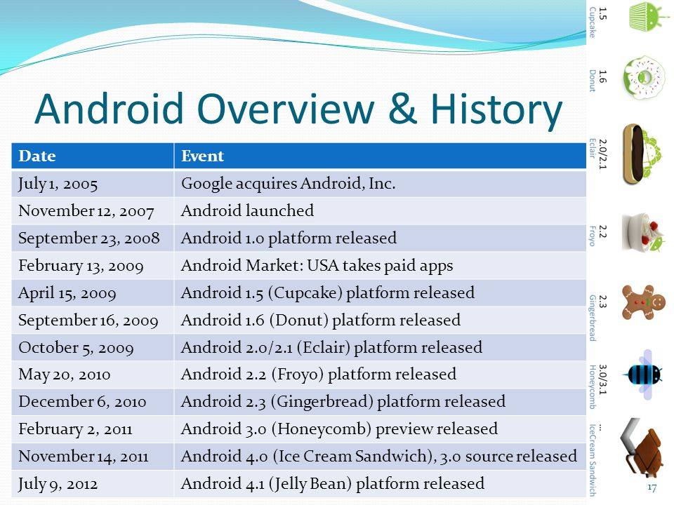 Android Overview & History DateEvent July 1, 2005Google acquires Android, Inc. November 12, 2007Android launched September 23, 2008Android 1.0 platfor
