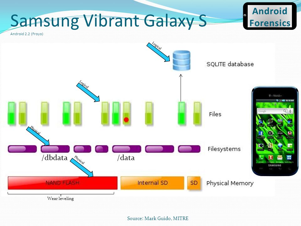 Samsung Vibrant Galaxy S Android 2.2 (Froyo) /data/dbdata Wear leveling Logical Physical Source: Mark Guido, MITRE Android Forensics