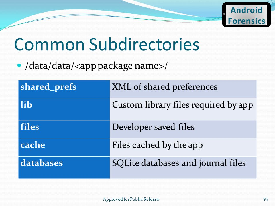 Common Subdirectories /data/data/ / Approved for Public Release 95 shared_prefsXML of shared preferences libCustom library files required by app files