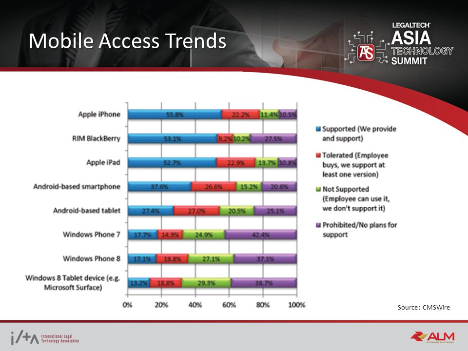 Mobile Access Trends Source: CMSWire